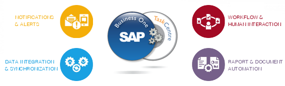 046-blog-taskcentre-dlaczego-integracja-dla-sap-business-one